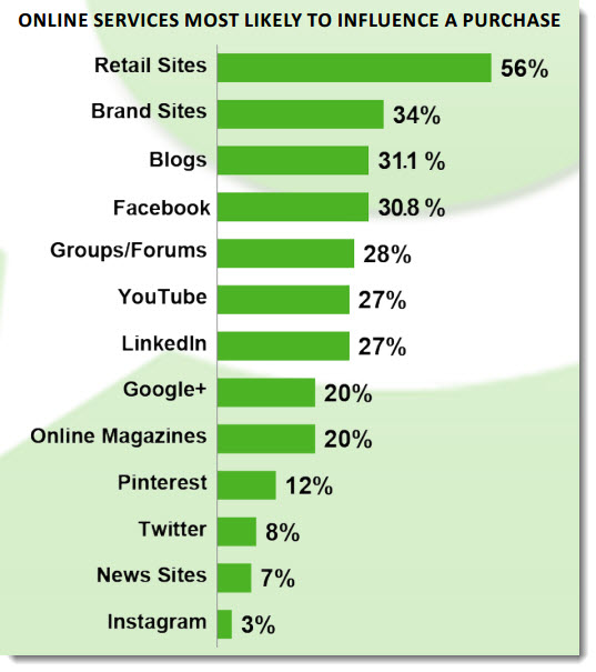 http://www.jeffbullas.com/2013/03/11/10-insights-on-social-media-and-blogging-influence-new-research/